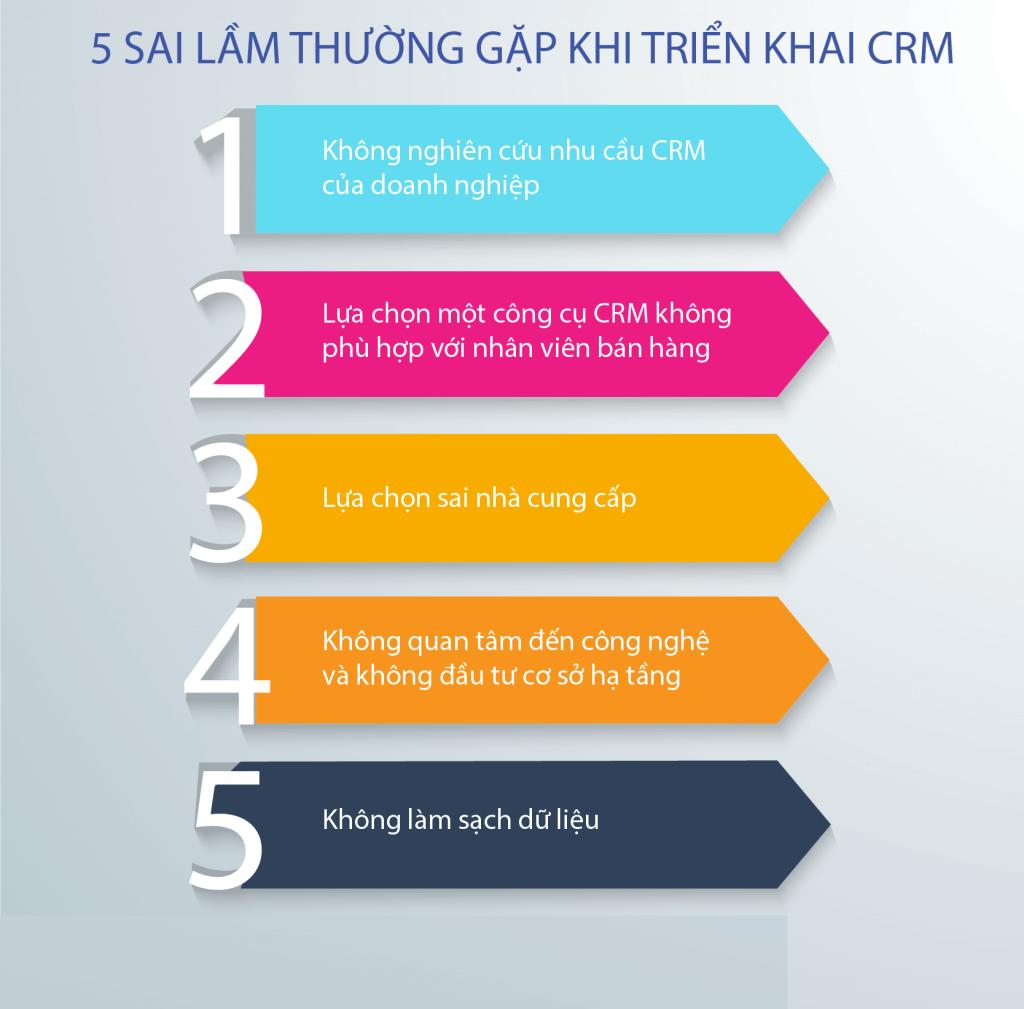 5 sai lầm thường gặp khi triển khai phần mềm crm