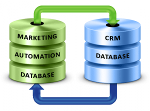 Marketing Automation voi CRM