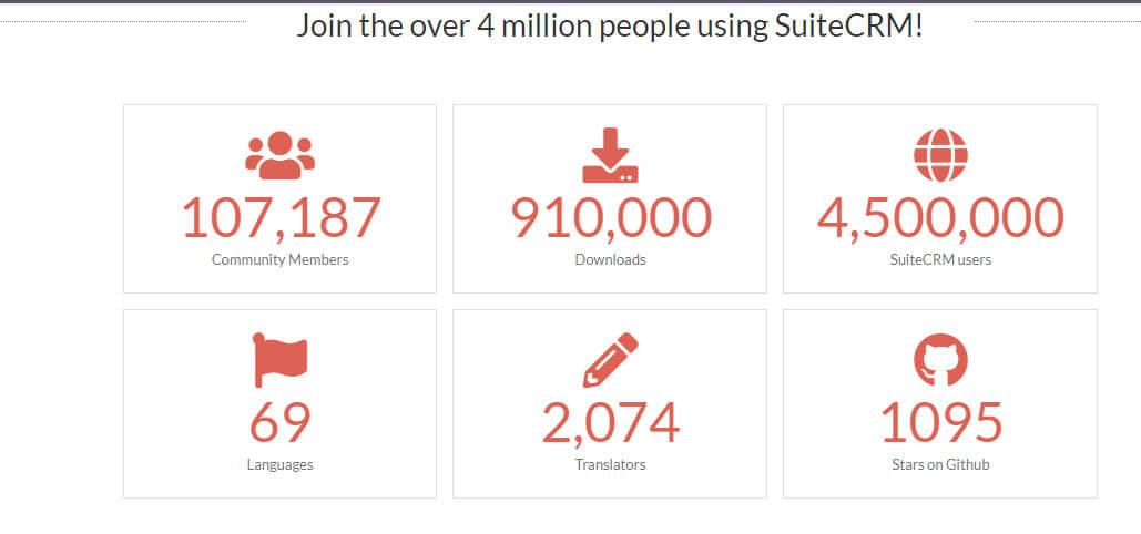 Số lượng người dùng suitecrm