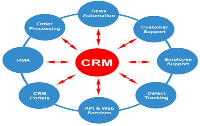 Sử dụng CRM hiệu quả