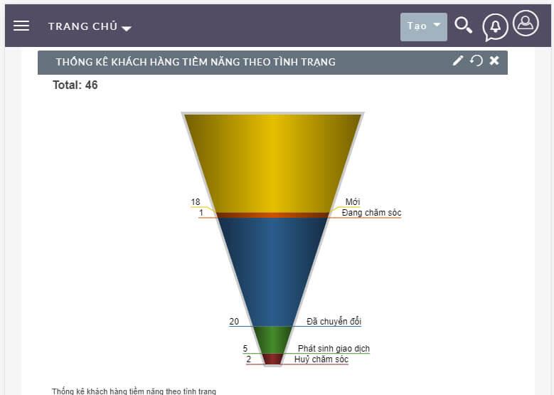 Báo cáo dạng biểu đồ trên crm