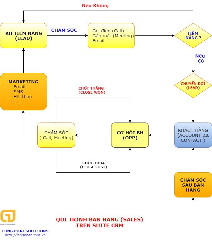 Qui trình bán hàng trên CRM