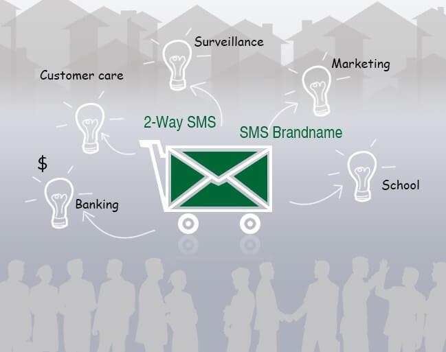 SMS Brand Name là gì