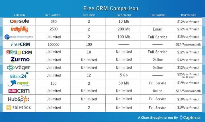 Top 3 phần mềm crm miễn phí với mã nguồn mở cho doanh nghiệp
