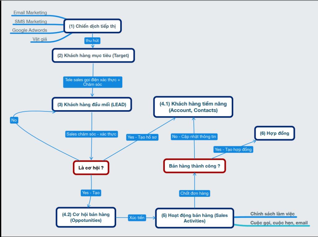 qui trình bán hàng cơ bản trên phần mềm crm online