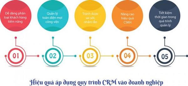 Truyền thông (CRM Marketing)